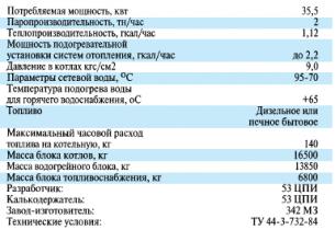 Установка блочная котельная БКУ-1, ТУ 44-3-732-84