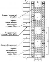 Устройство облицовки стен из несъемной опалубки кирпичом