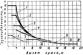 АВТОМОБИЛЬНЫЙ КРАН КС-3571
