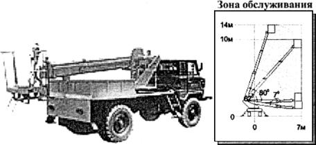 АВТОПОДЪЕМНИК АПТ-14 (ГАЗ-66)
