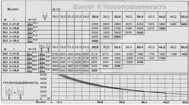 БАШЕННЫЙ КРАН LIEBHERR 100 LC