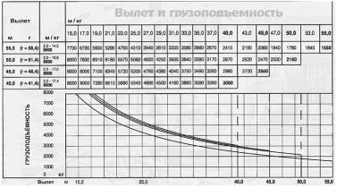 БАШЕННЫЙ КРАН LIEBHERR 112 EC-H 8