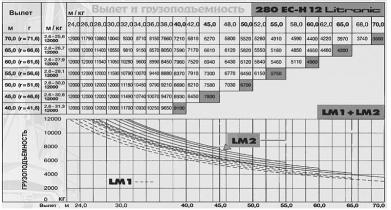 БАШЕННЫЙ КРАН LIEBHERR 280 EC-H 12 LITRIONIC