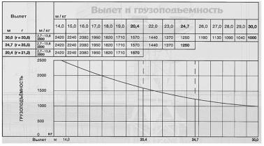 БАШЕННЫЙ КРАН LIEBHERR 30 LC