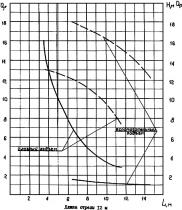 ГУСЕНИЧНЫЕ СТРЕЛОВЫЕ КРАНЫ И КРАНЫ-ЭКСКАВАТОРЫ МКГ-16