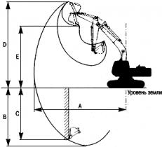 Экскаватор с наклонной платформой