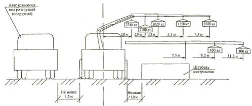 Кран-манипулятор ПКК 8000