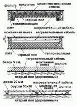 Напольные отопления с помощью электрокабелей
