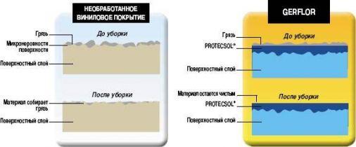 Обработка поверхности и уход