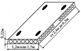 Панели перекрытия многопустотные из тяжелого бетона ПК (серия 1.141-1)