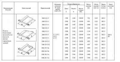 Плиты балконные железобетонные для жилых кирпичных зданий ПБК