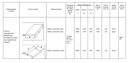 Плиты перекрытий железобетонные ребристые для кирпичных зданий ПР