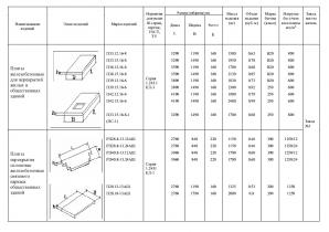Плиты перекрытий железобетонные сплошные для жилых и общественных зданий (БПР, П, ПТ, РП)