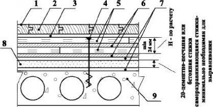 Полы на 2-слойной фанере с покрытием из паркета по железобетонной плите перекрытия Тип 6
