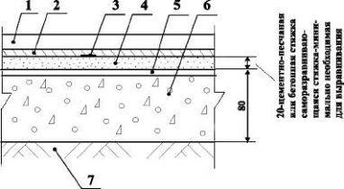 Полы с покрытием из антистатического проводящего алкидного (натурального) линолеума и резинового линолеума и плит по грунту Тип 22
