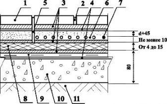 Полы с покрытием из керамических плиток по грунту