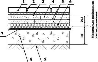 Полы с покрытием из керамических плиток по ГВЛ КНАУФ на грунте