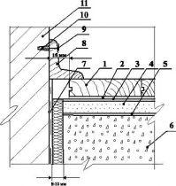 Примыкание покрытия пола из паркета к стене
