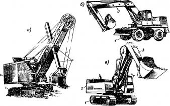 Размерные группы одноковшовых экскаваторов