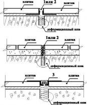 Решения закрытия деформационных швов в уровне покрытий
