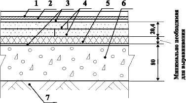 Сборные полы из ГВЛ КНАУФ с покрытием из линолеума и ковров по грунту Тип 20