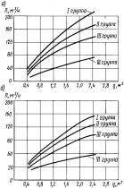 Технические характеристики экскаваторов