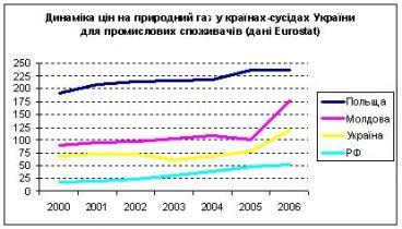 5 аргументов в пользу повышения цен на газ