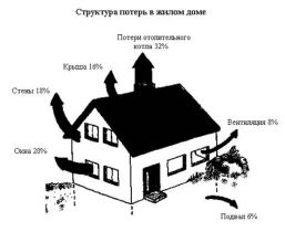 домашняя энергетика