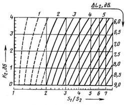 ГОСТ 12.1.026-80 (1996)