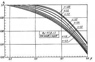 ГОСТ 12.2.085-82 (1985)