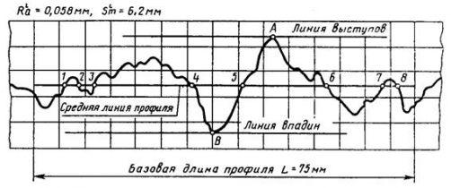ГОСТ 12586.0-83 (1994)