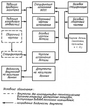 ГОСТ 2.123-93 (1995)