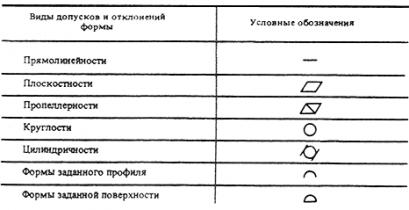 ГОСТ 21.113-88