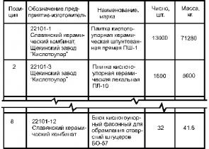 ГОСТ 21.402-83