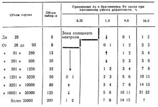 ГОСТ 23616-79 (1992)