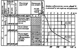 ГОСТ  5686-94