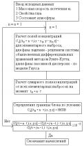 ГОСТ Р 12.3.047-98