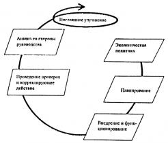 ГОСТ Р ИСО 14001-98