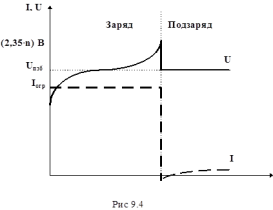 Inst_ekspluat_Pb-H2SO4_akkomul