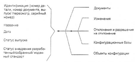 ИСО 10007-95
