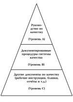 ИСО 10013-95
