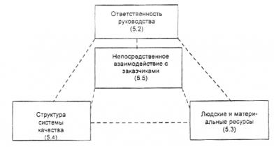 ИСО  9004-2-91