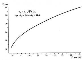 (к СНиП 1.04.03-85) Продолжительность стр-ва