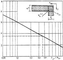 (к СНиП II-3-79) Теплотехнический расчет зданий