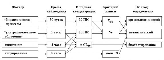 МУ 2.1.5.720-98