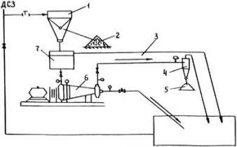 Обогащение отсевов дробления каменных материалов