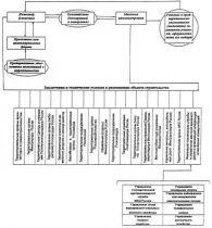 Порядок выдачи исходных данных и техн. условий 1997
