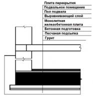 Пособие к МГСН 2.02-97