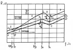Пособие к МГСН 2.04-97