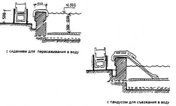 Пособие к ТСН 31-303-95 (МГСН 4.03-94)